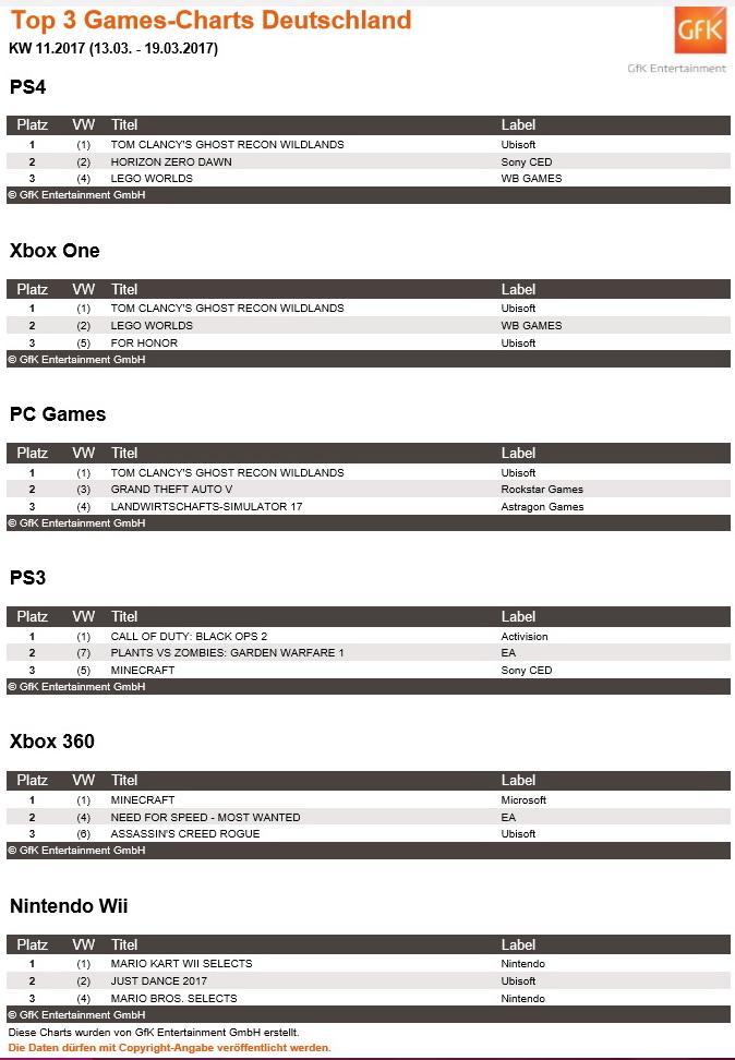 Top Games Charts Tom Clancy S Ghost Recon Wildlands Nicht