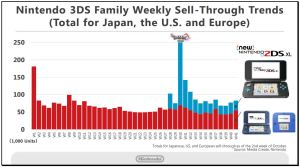 Nintendo 2DS3DS sales continue strongly, will hit 70 million bined sales soon