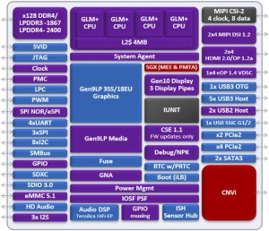 Possible block diagram for Intel Gemini Lake leaks out  NotebookCheck News
