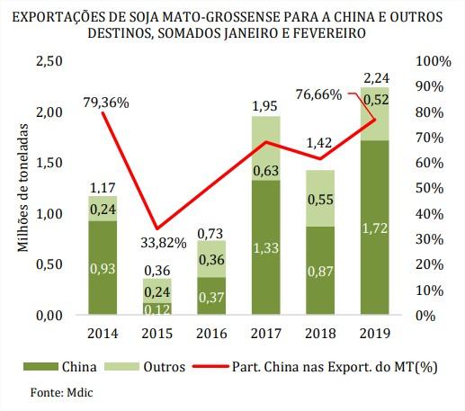 Exportações de soja MT - Imea