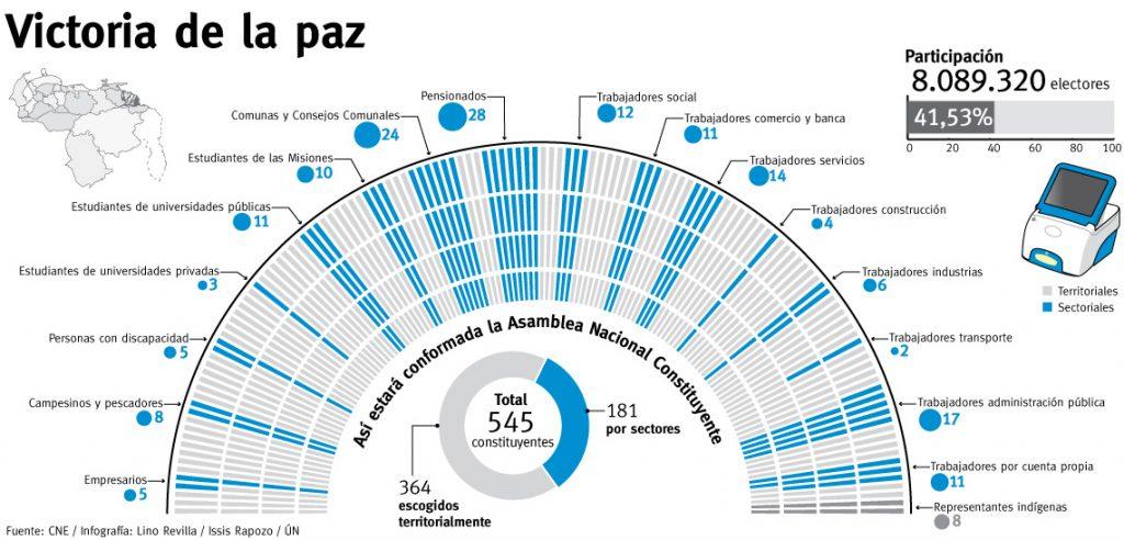 resultados elección anc 30 julio