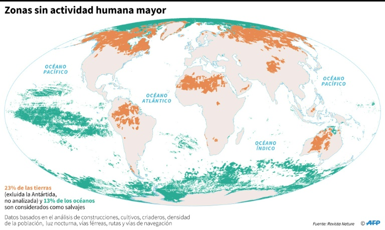 """""""Por primera vez hemos cartografiado las zonas de naturaleza virgen, tanto terrestres como marítimas, y mostrado que no quedan muchas"""", explicó a la AFP James Watson, profesor de la universidad de Queensland y autor principal del estudio."""