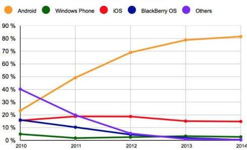 iOS-y-Android-tienen-una-cuota-combinada-del-96