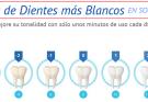 Blanqueamiento De Dientes: Ir Al Dentista Contra Hacerlo Usted Mismo