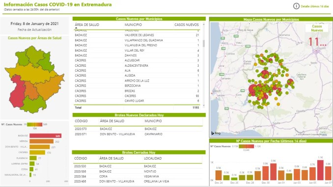 Datos Covid19 08012021 - Extremadura Salud