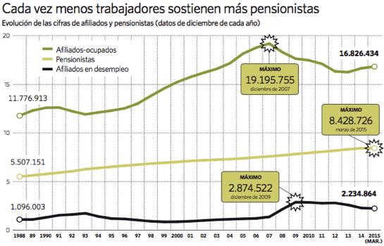 En España solo hay dos trabajadores en activo por cada pensionista