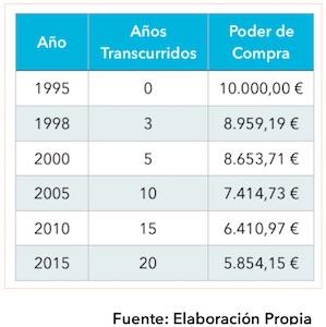 Efecto de la inflación desde 1995