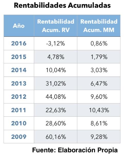 Las carteras conservadoras españolas, más rentables que las agresivas