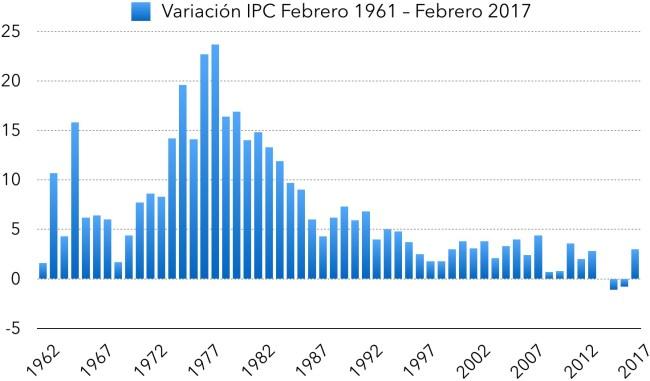 Inflacion interanual febrero de 1962 a 2017