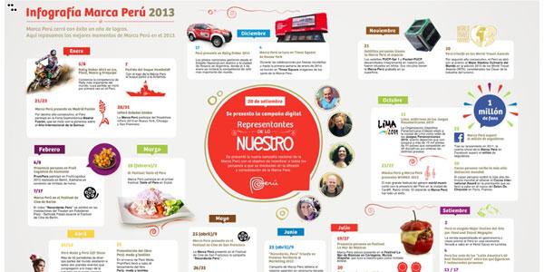 Infografía: Marca Perú