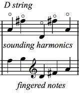 Bass Harmonics: Middle of the String Harmonics figure 3