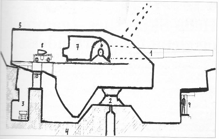 Et meget forenklet snitt gjennom en 38 cm kanon med skjoldhus i betongstilling. 1) Kanonrøret, 2) Pivot eller dreieskive, plassert under kanonens tyngdepunkt. 3) Ammunisjonsgang med vertikal heis inn i skjoldhuset. 4) Betong. 5) Det omsluttende skjoldhuset av panserstål. 6) Kanonens dreiepunkt. Maksimal elevasjon vist med et stiplet rør. 7) Kanonens sluttstykke med hydraulisk rekylbrems. Ved avfyring rekylerte rør og sluttstykke ca 1 meter inne i skjoldhuset. 8) Granat på granattralle før den ble ført frem til sluttstykket 9) Voksen soldat i samme målestokk som kanonsnittet. 10) Mekanisme for å dreie tårnet innenfor en sektor av 120 grader. Det understrekes at snittet er meget forenklet. Skjoldhuset var proppfullt av utstyr, blant annet store vifter som fjernet kruttrøyk når sluttstykket ble åpnet for neste granat, et virvar av rør og kabler og mekanismer for styring av skjoldhus og elevasjon. Den varmeenergi som rekylen utviklet, ble ført til grunnen fra rekylbremsen via pivoten.