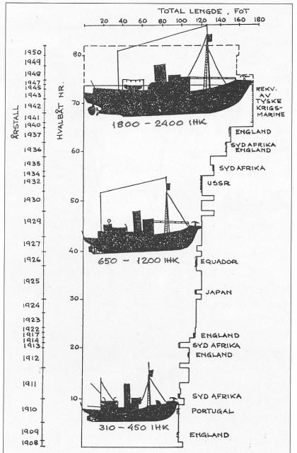 Hvalbåter bygget på Kaldnes med tilhørende hestekrefter. (Tegnet av Ragnar Aasland.)