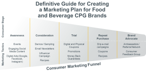 The Definitive Guide to Creating a Marketing Strategy for Food and Beverage Brands