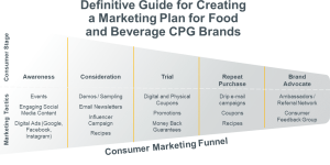 marketing funnel definitive guide to creating a marketing plan food beverage cpg brands