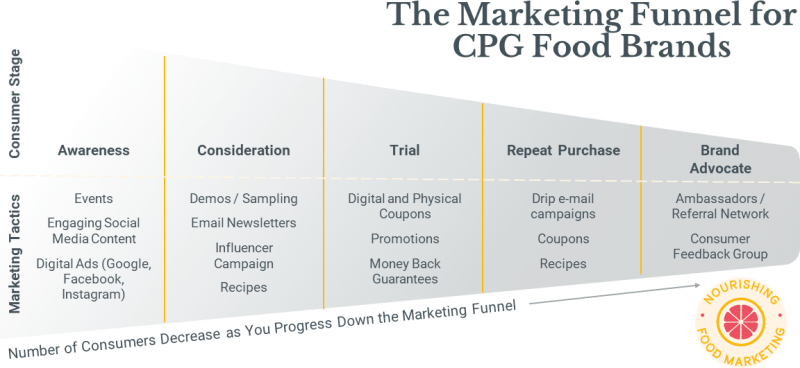 Consumer Marketing Funnel Featured Image Logo