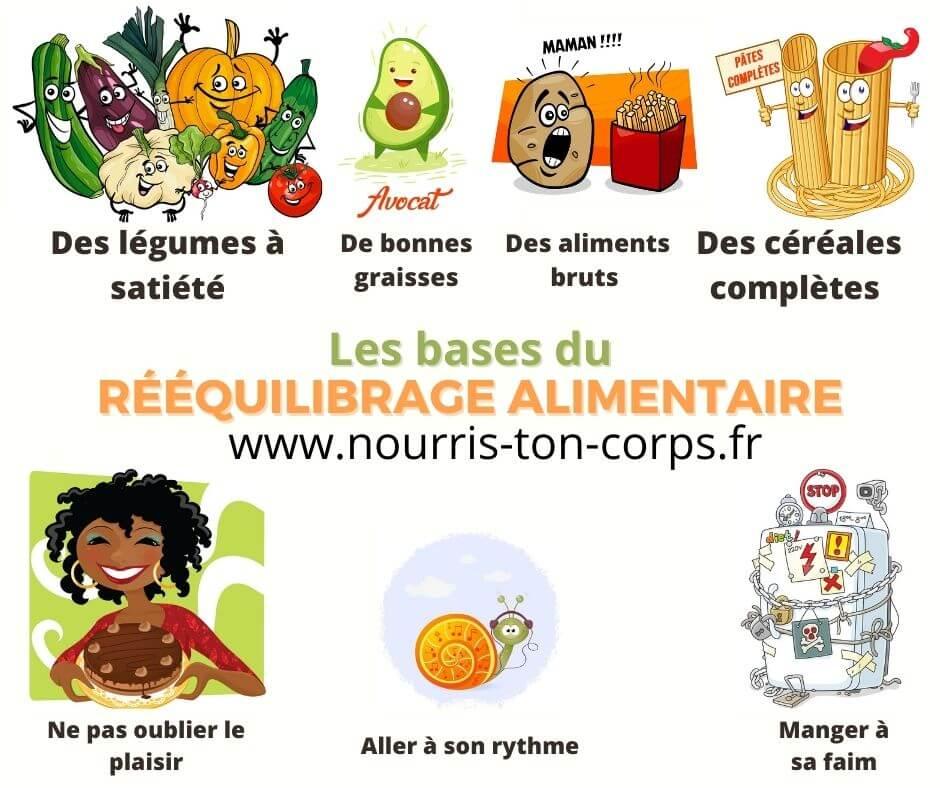 Infographie les bases d'un rééquilibrage alimentaire