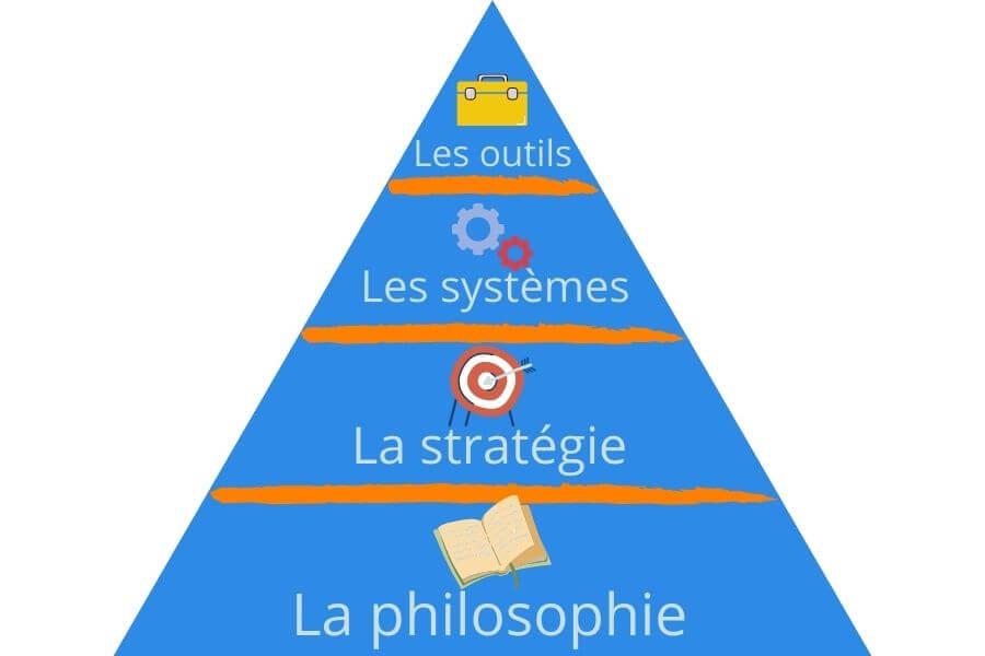 La pyramide de la perte de poids