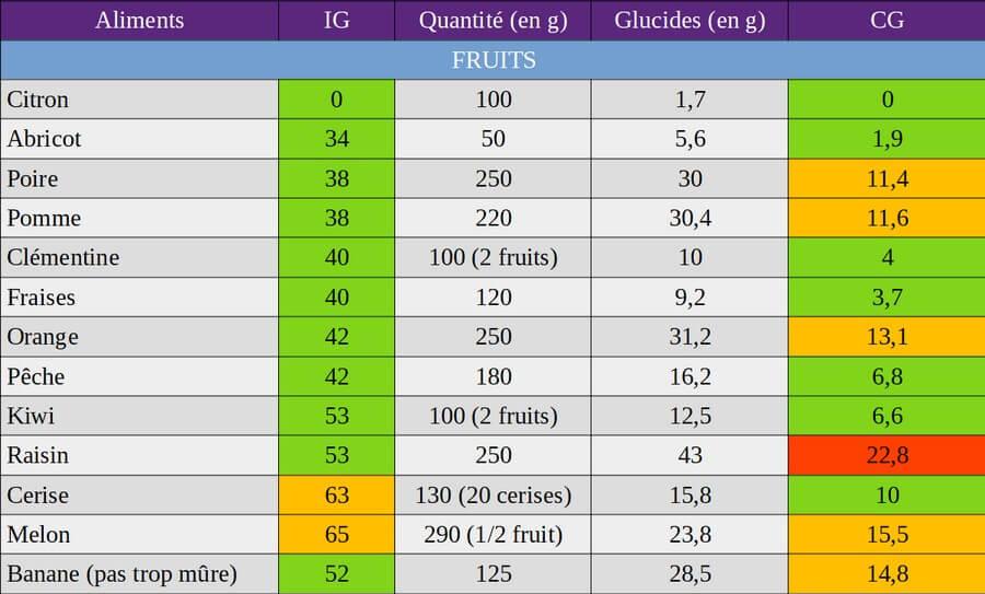index glycémique et charge glycémique des fruits