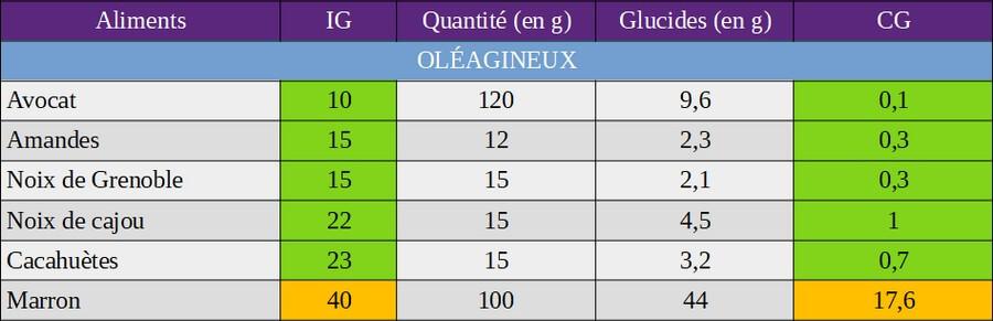 index glycémique et charge glycémique des oléagineux