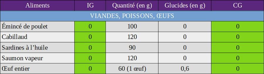 index glycémique et charge glycémique des viandes, poissons et œufs