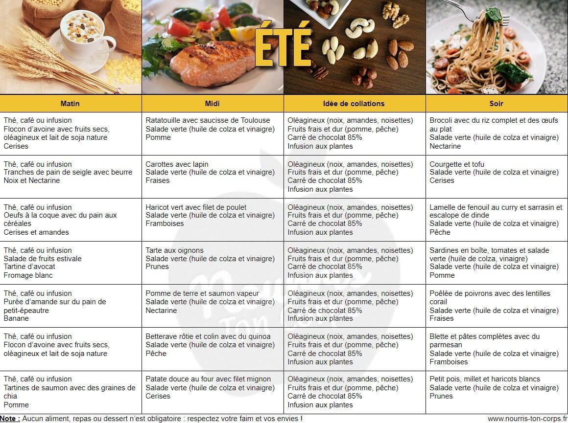 Menus rééquilibrage alimentaire été