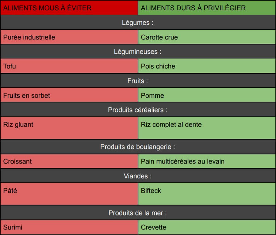 Index masticatoire de quelques aliments
