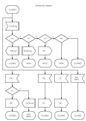 Novagraph Chartist 50  SDL Diagram