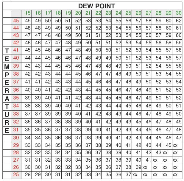 Dew Point Table Pdf Brokeasshome Com