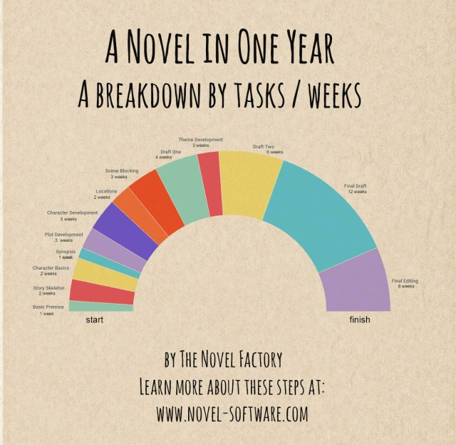 A Novel in One Year (infographic) - Novel Factory