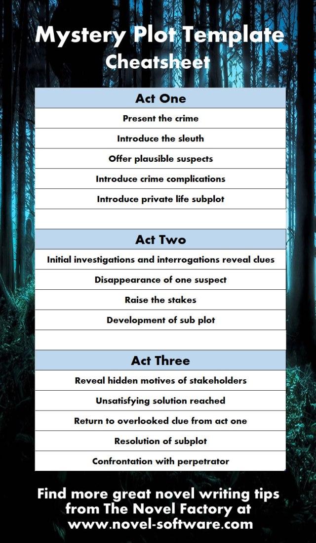 A mystery novel template / cheatsheet / outline - Novel Factory