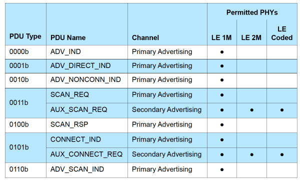 Advertisement PDU PHY Table Part 1