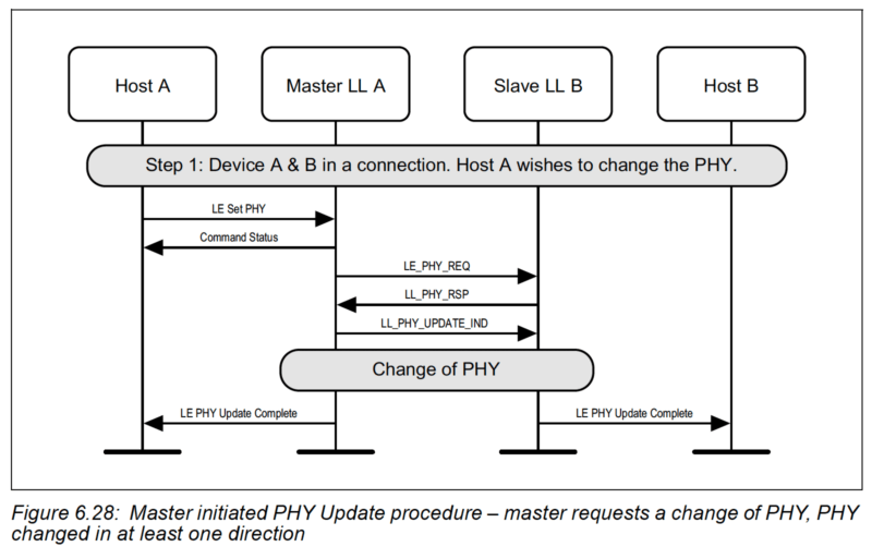 LE PHY Update Procedure sequence diagram