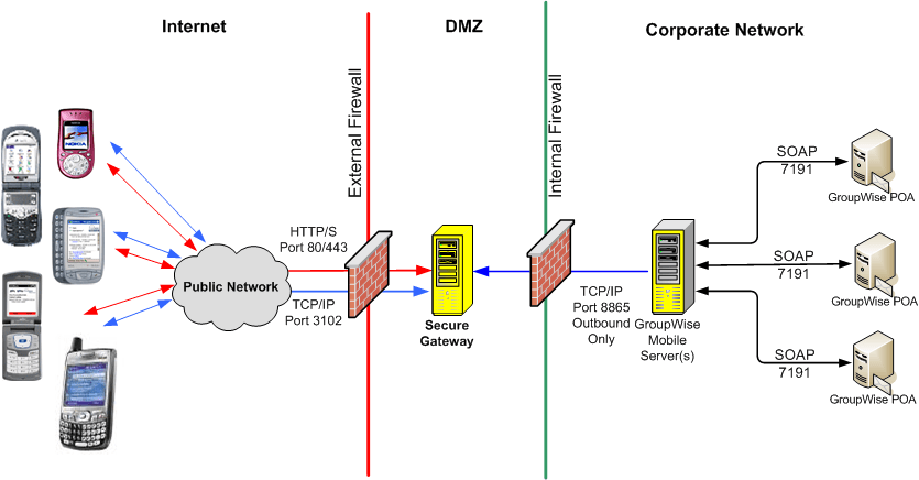 Mobile Security Gateway