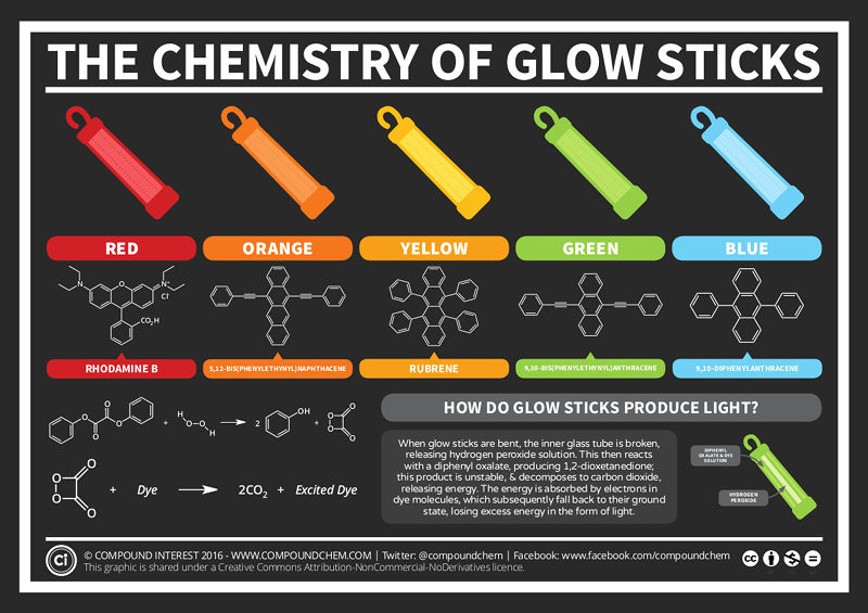 Everything you need to know about chemical glows.