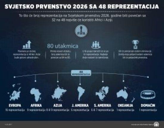 To što će btoj reprezentacija na Svjetskom prvenstvu 2026. biti povećan sa 32 na 48 najviše će koristiti Aziji i Africi.  ( Aldıjana Hadzıc - Anadolu Agency )
