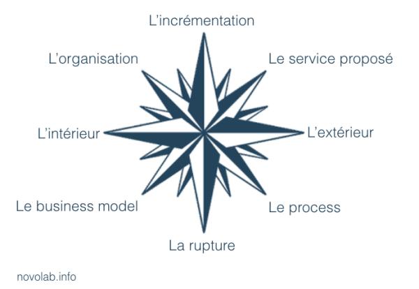 Les 8 formes d' innovation