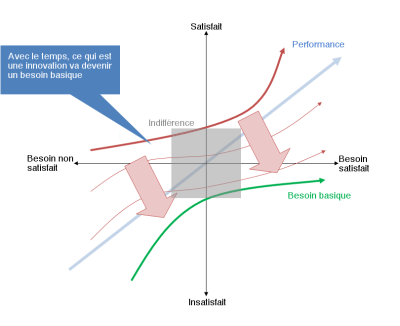 Un diagramme expliquant le modèle de Kano