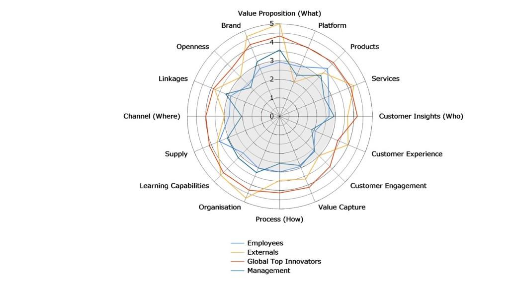 benchmark de capacidades de innovación de inno-survey