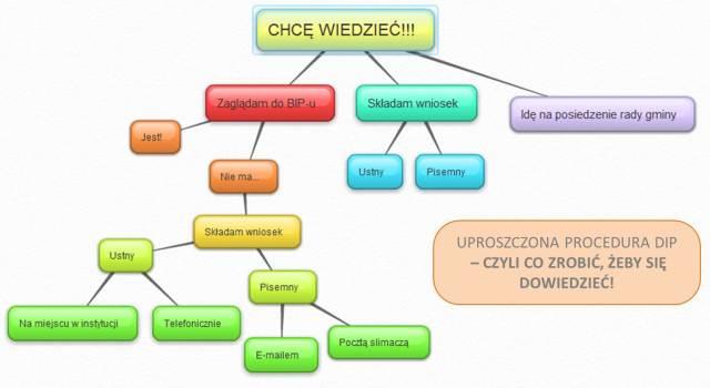 Źródło: www.informacjapubliczna.org.pl
