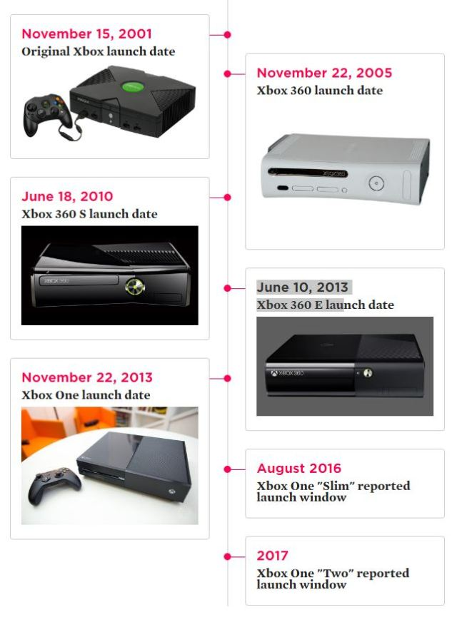 Sources_ Xbox One getting huge upgrade in 2017, slim model later this year _ Pol_2016-05-25_16-53-57