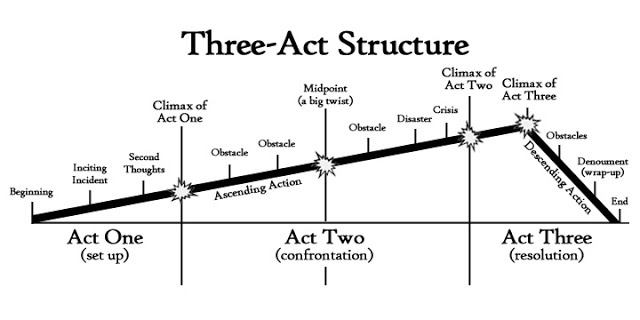 Image result for 3 act structure