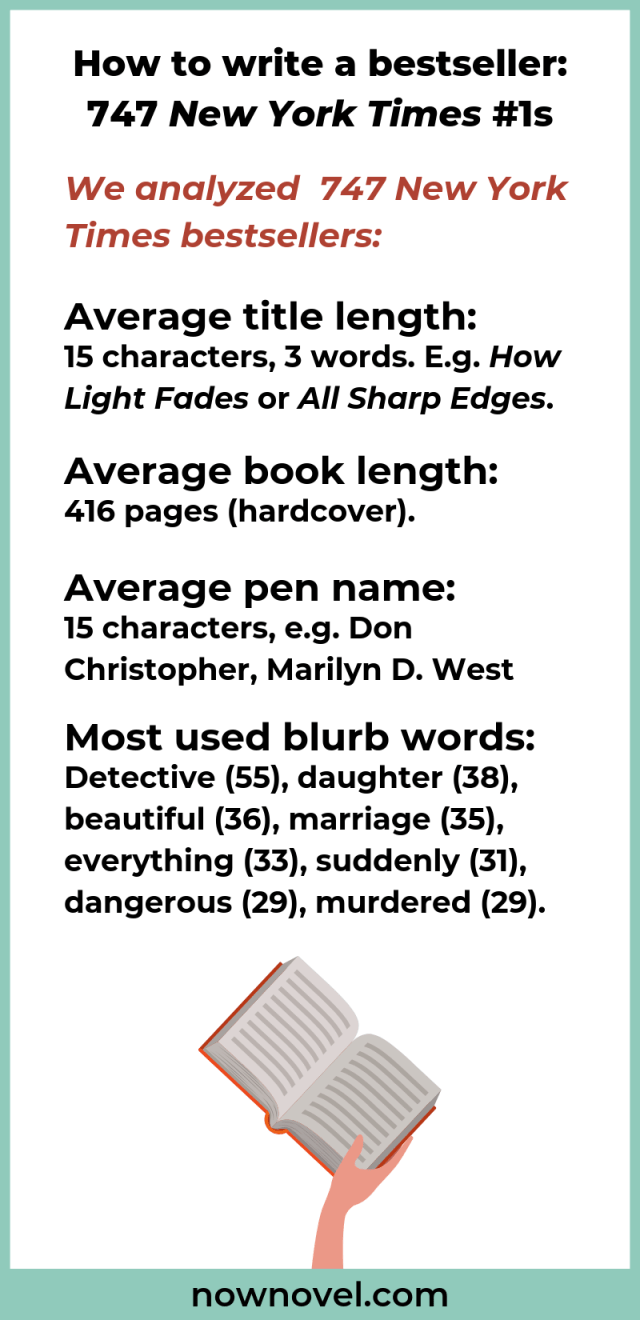 How to Write a Bestseller: 221 No. 21 Novels  Now Novel