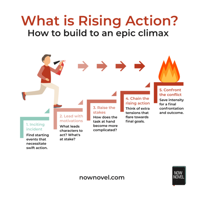 What is Rising Action? Building to an Epic Climax  Now Novel