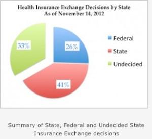 state insurance exchange analysis