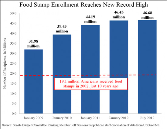 Under Obama 46 Million Americans Now On Food Stamps