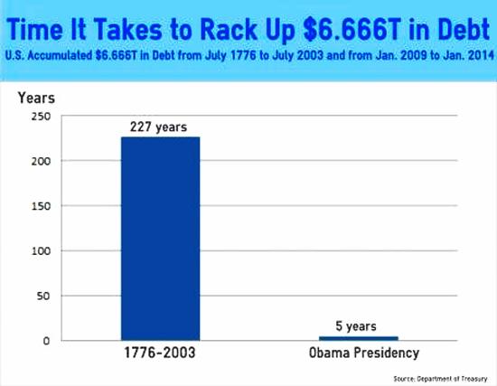 national-debt-rises-666-trillion-under-obama