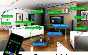 internet-of-all-things-smart-home-rfid-microchips