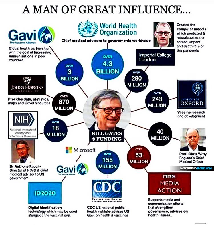bill-gates-who-cdc-gavi-new-world-order-id2020-vaccines