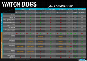 Watch Dogs Editions